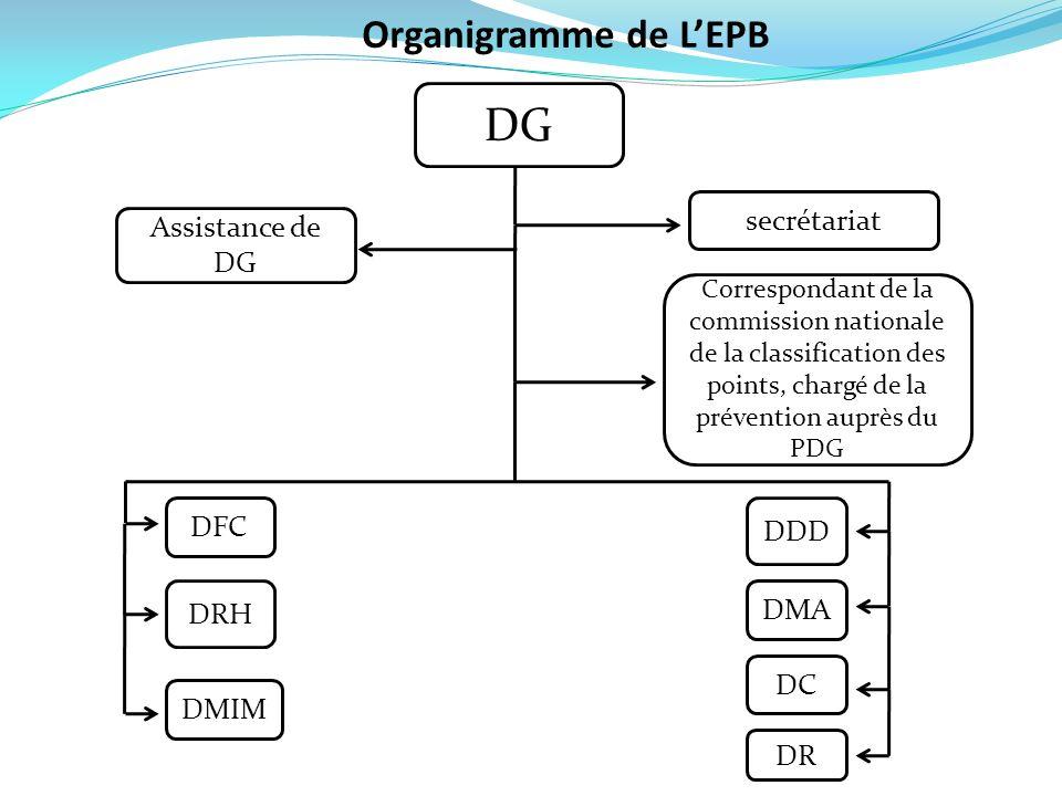 DG Organigramme de L'EPB secrétariat Assistance de DG DFC DDD DRH DMA