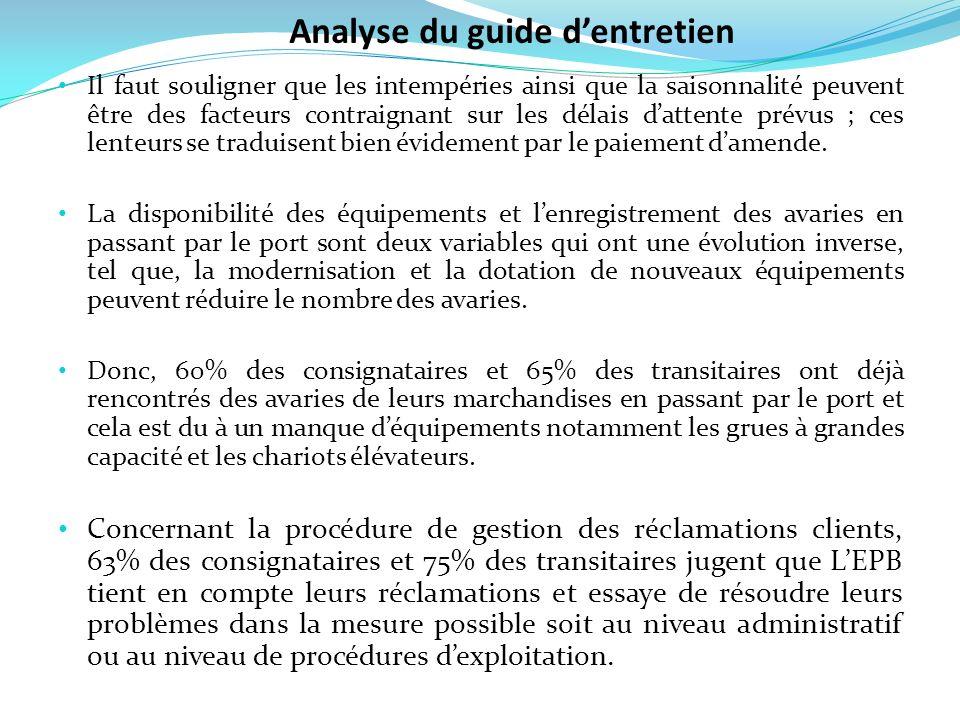 Analyse du guide d'entretien
