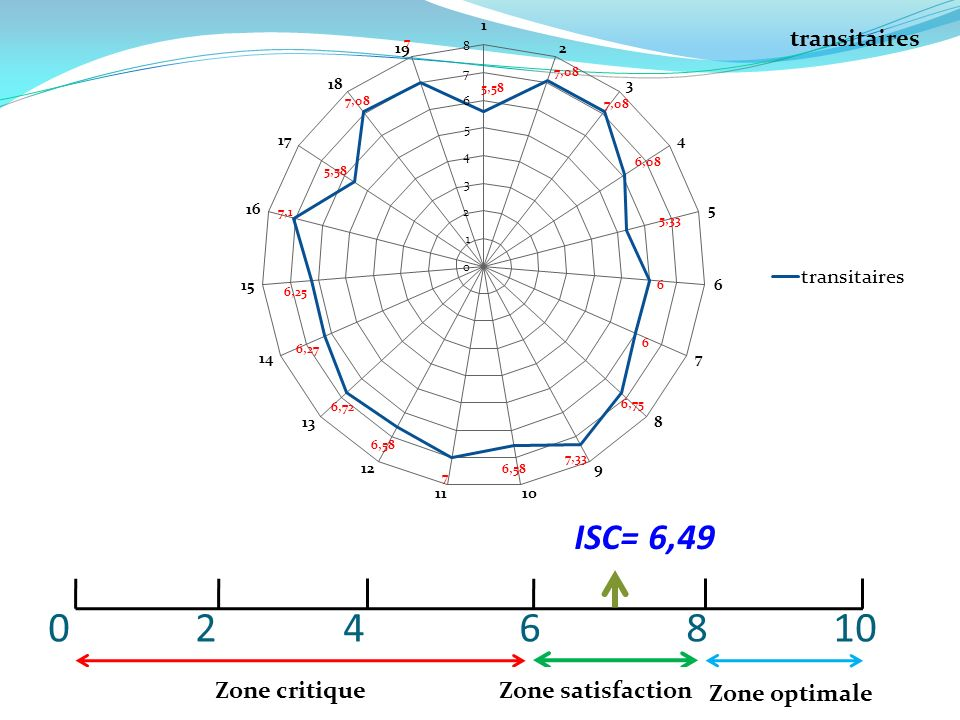 0 2 4 6 8 10 ISC= 6,49. Zone critique.