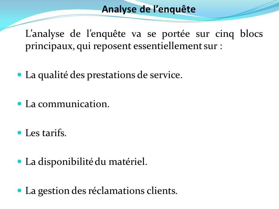 Analyse de l'enquête L'analyse de l'enquête va se portée sur cinq blocs principaux, qui reposent essentiellement sur :