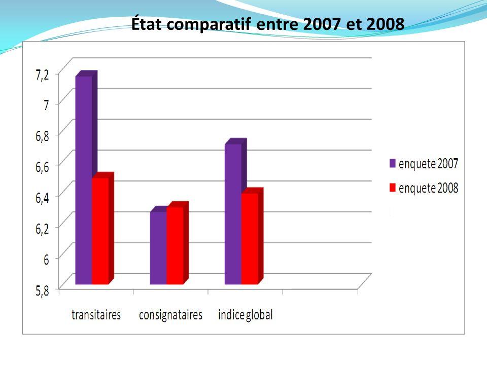 État comparatif entre 2007 et 2008