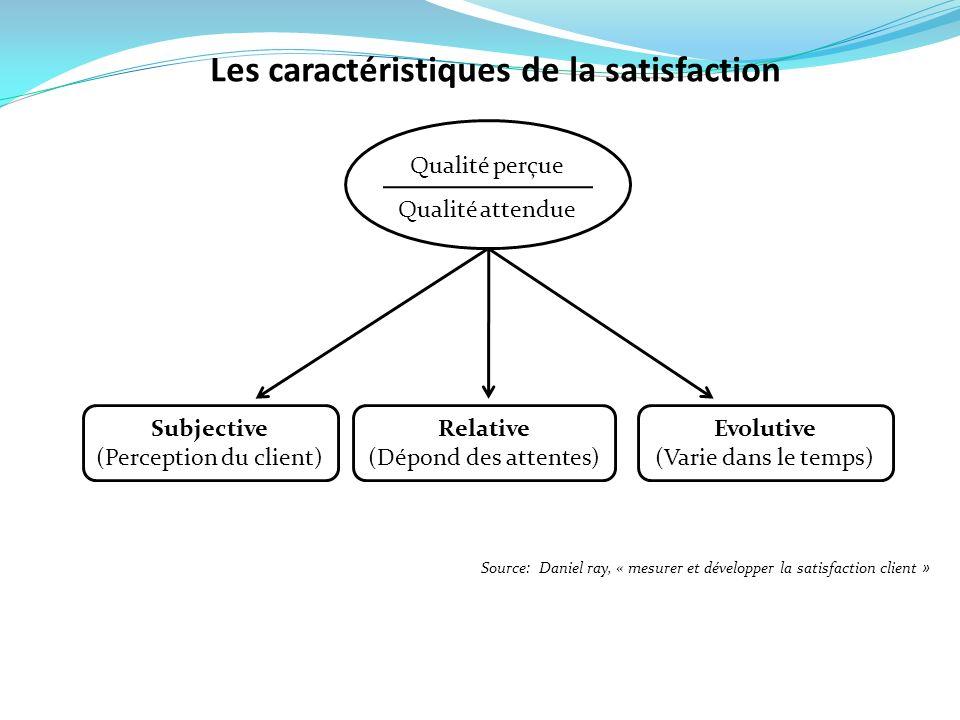 Les caractéristiques de la satisfaction