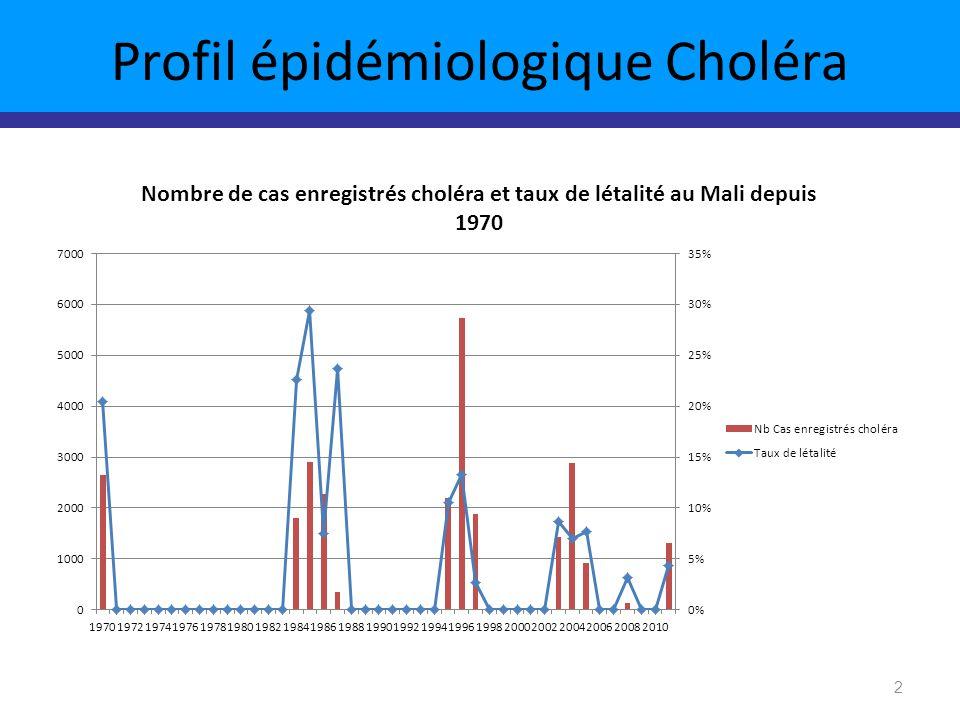 Profil épidémiologique Choléra