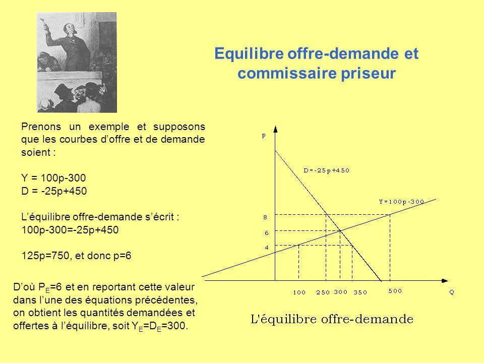 Equilibre offre-demande et commissaire priseur