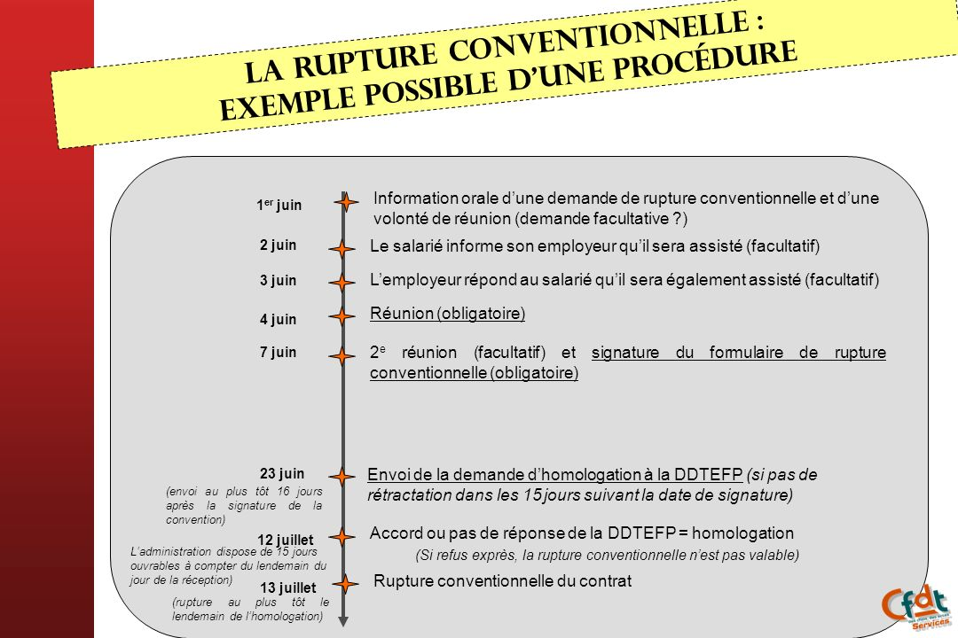 La rupture conventionnelle : exemple possible d'une procédure