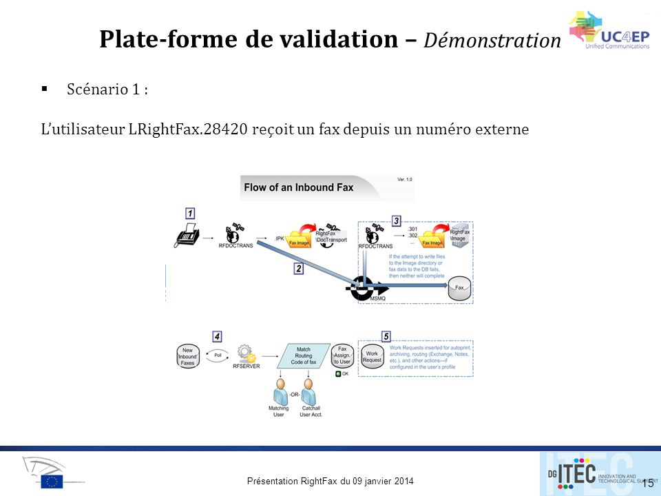 Plate-forme de validation – Démonstration