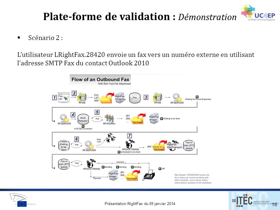 Plate-forme de validation : Démonstration