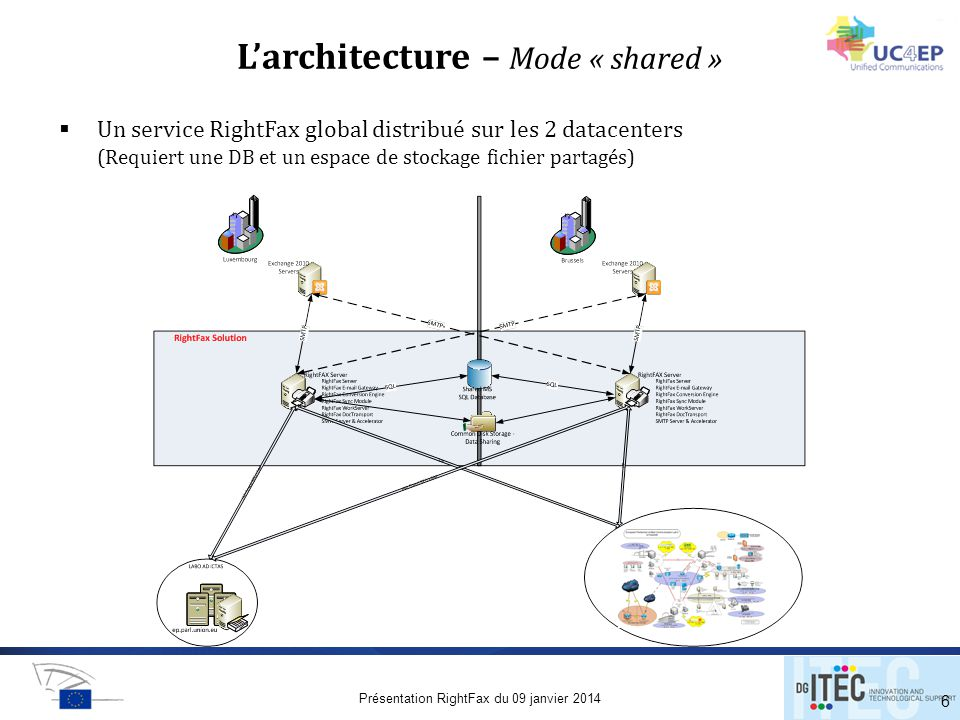 L'architecture – Mode « shared »