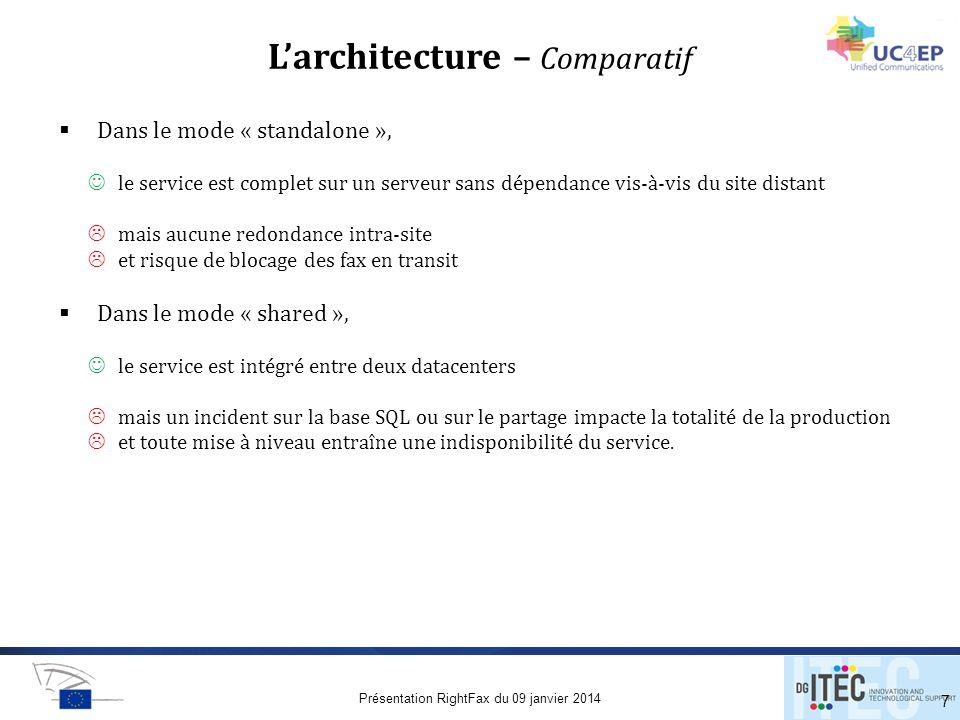 L'architecture – Comparatif