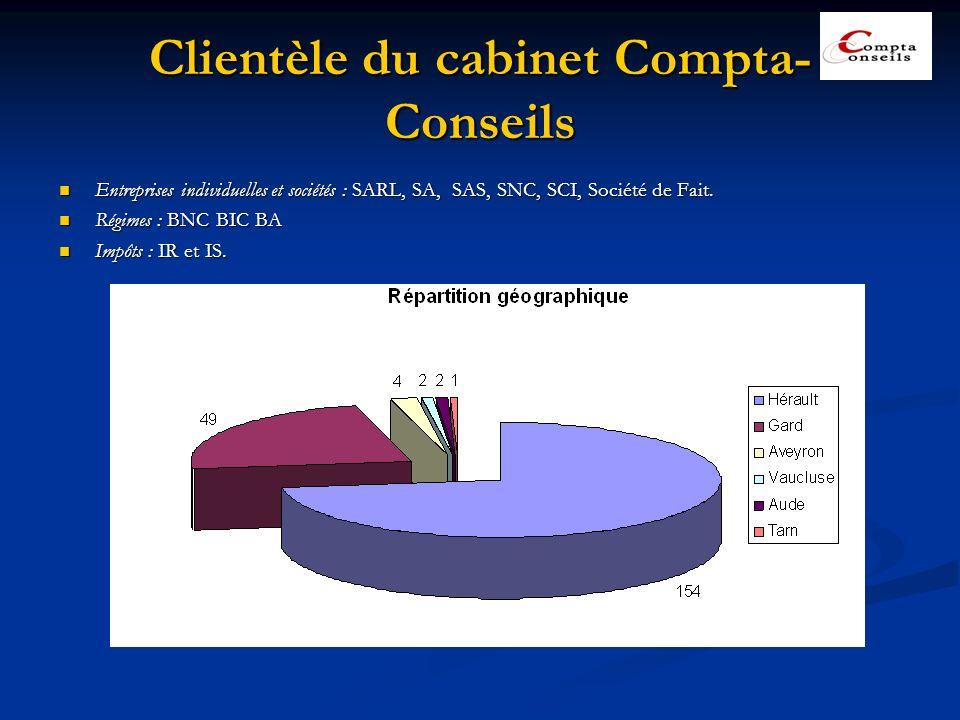 Clientèle du cabinet Compta-Conseils