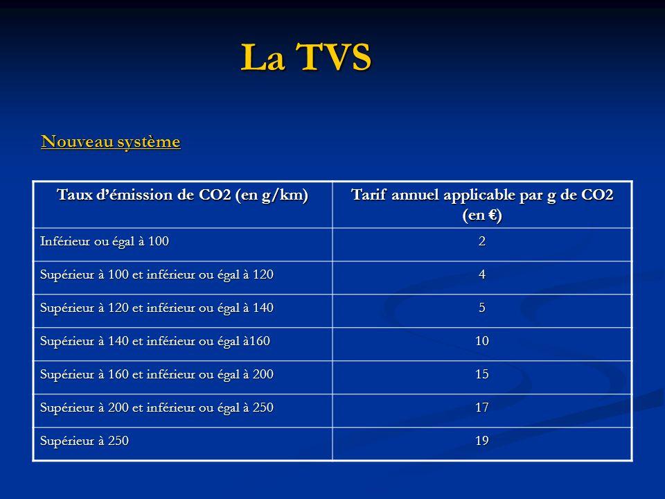 La TVS Nouveau système Taux d'émission de CO2 (en g/km)