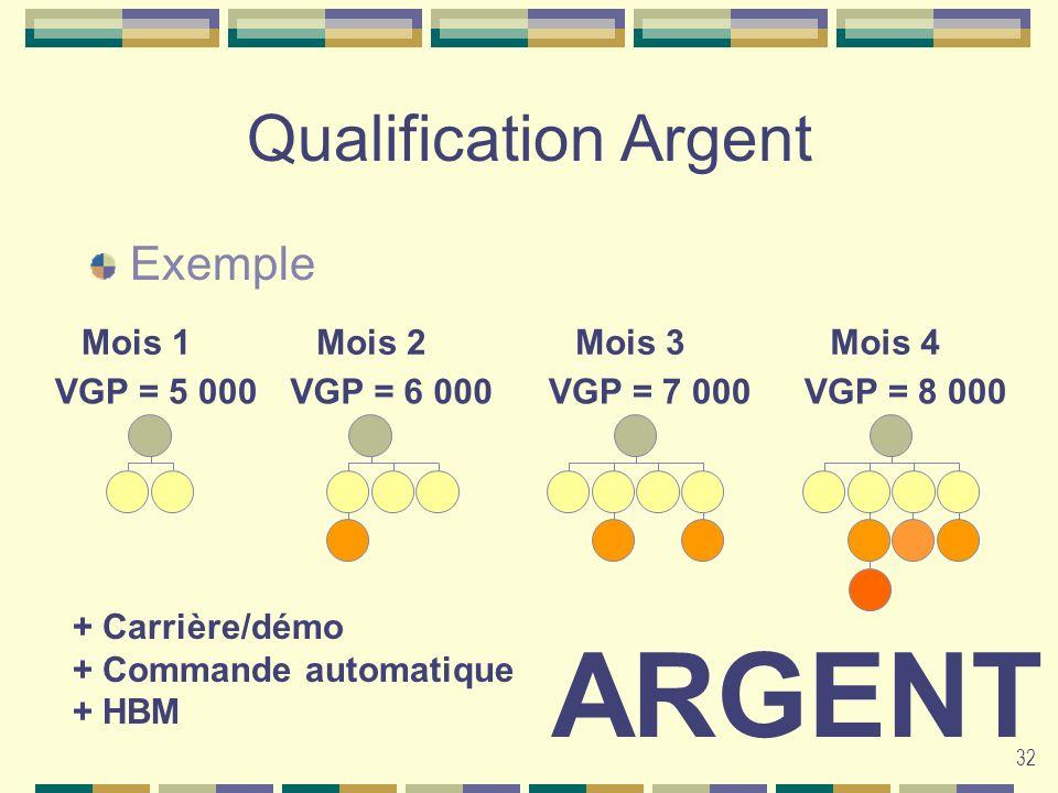ARGENT Qualification Argent Exemple Mois 1 Mois 2 Mois 3 Mois 4