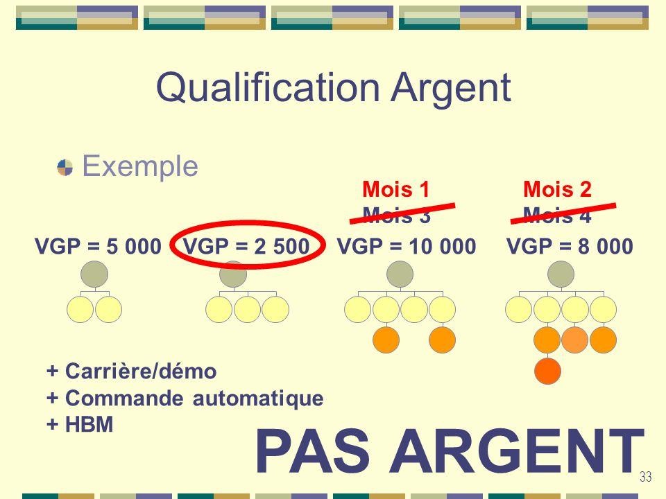 PAS ARGENT Qualification Argent Exemple Mois 1 Mois 2 Mois 1 Mois 2