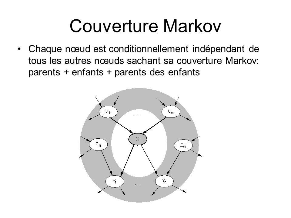 Couverture Markov