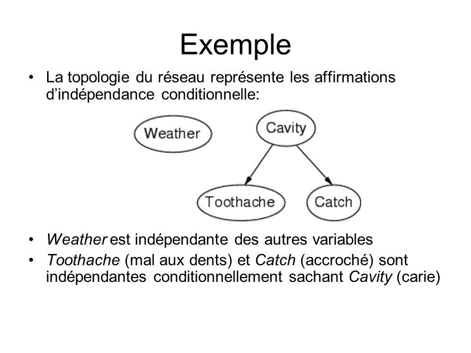 Exemple La topologie du réseau représente les affirmations d'indépendance conditionnelle: Weather est indépendante des autres variables.