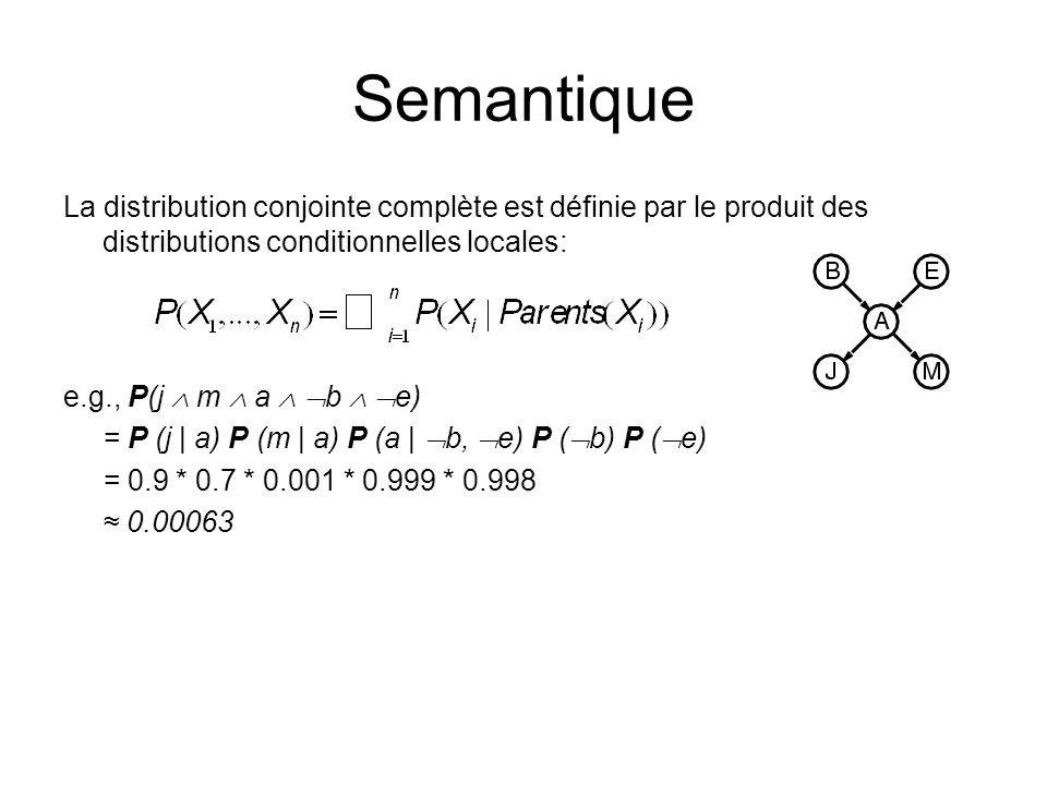 Semantique La distribution conjointe complète est définie par le produit des distributions conditionnelles locales: