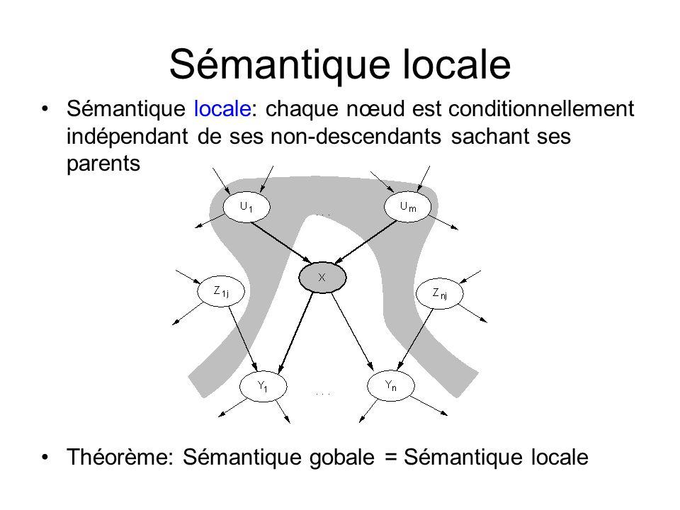 Sémantique locale Sémantique locale: chaque nœud est conditionnellement indépendant de ses non-descendants sachant ses parents.