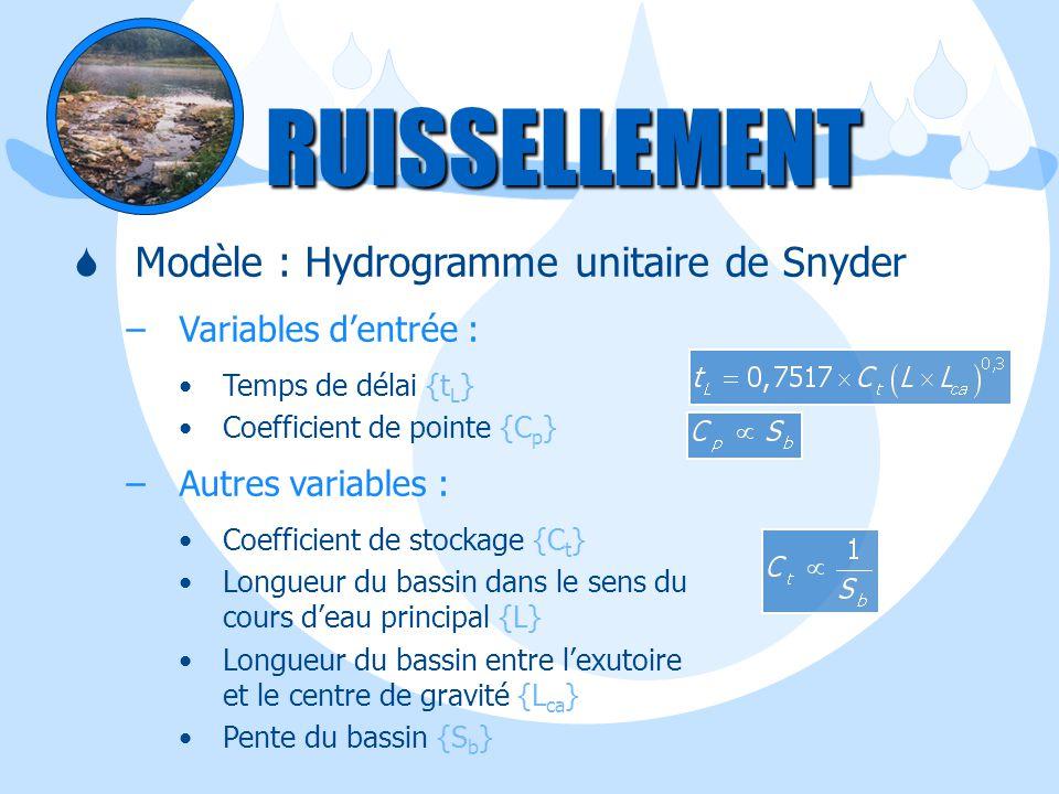 RUISSELLEMENT Modèle : Hydrogramme unitaire de Snyder