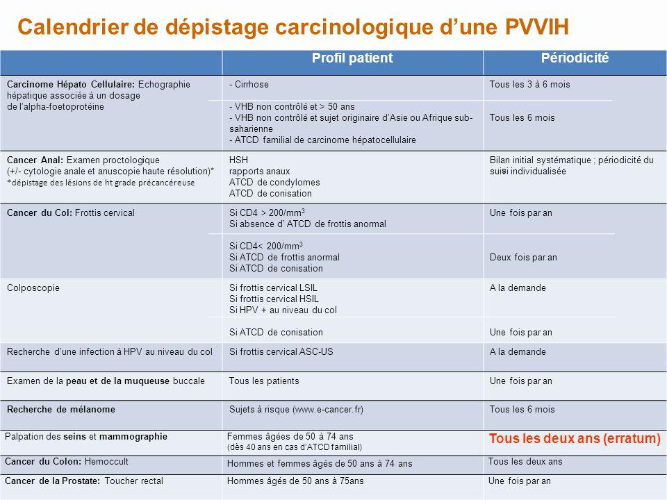 Calendrier de dépistage carcinologique d'une PVVIH