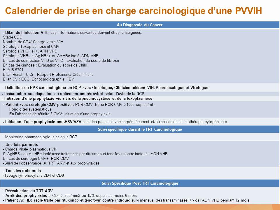 Au Diagnostic du Cancer Suivi Spécifique Post TRT Carcinologique