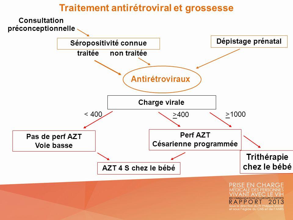 Traitement antirétroviral et grossesse