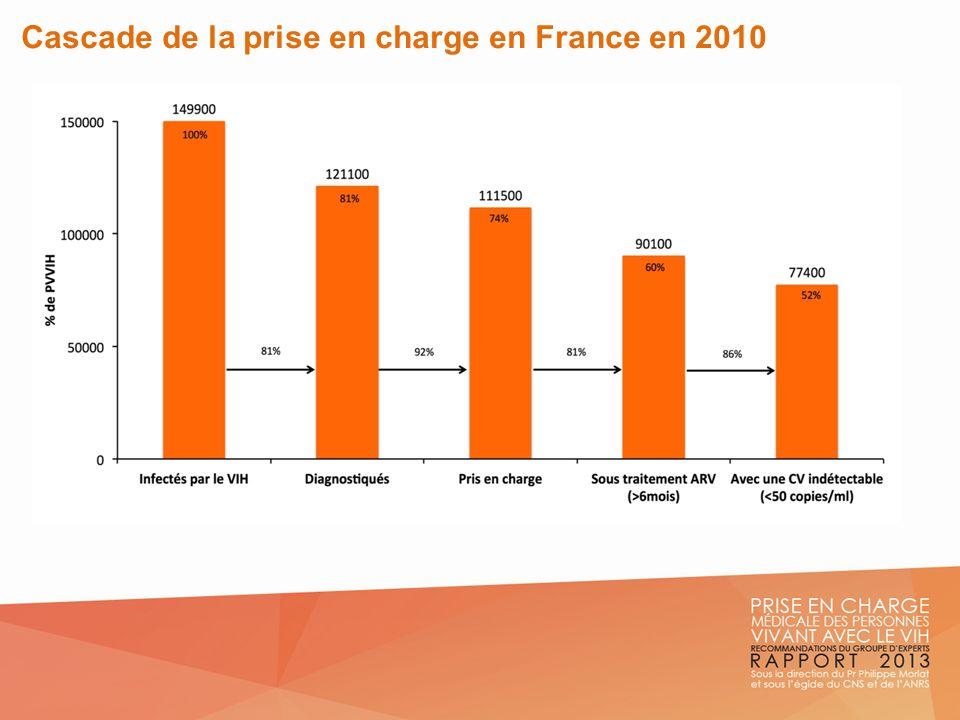 Cascade de la prise en charge en France en 2010
