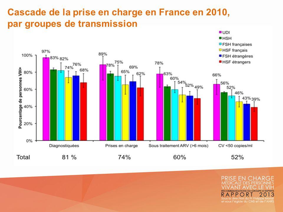 Cascade de la prise en charge en France en 2010,