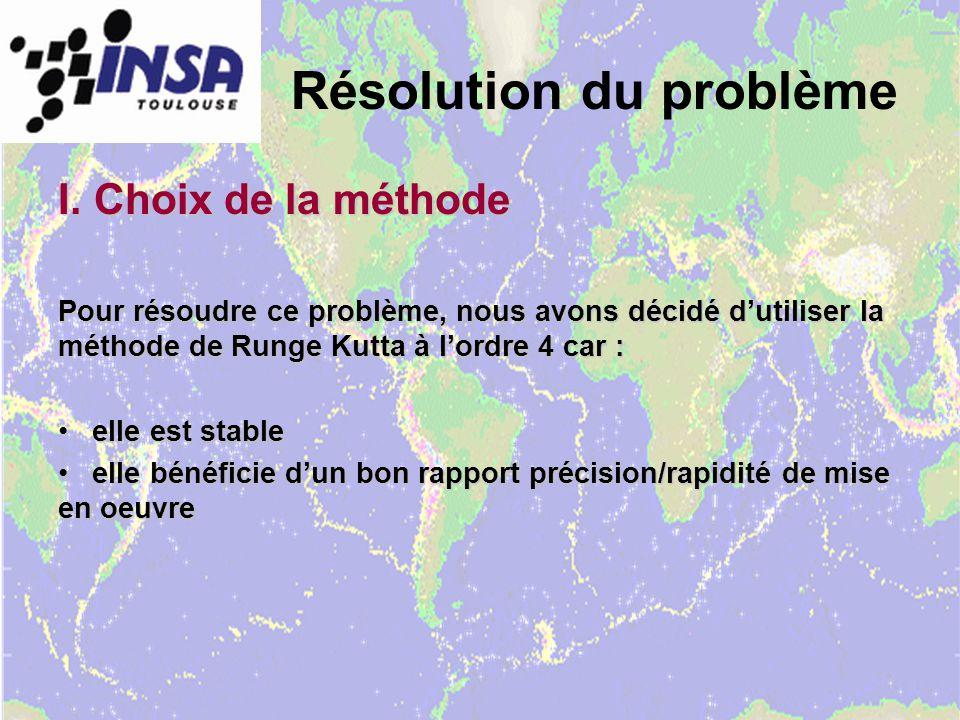 Résolution du problème