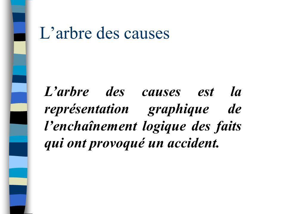 L'arbre des causes L'arbre des causes est la représentation graphique de l'enchaînement logique des faits qui ont provoqué un accident.