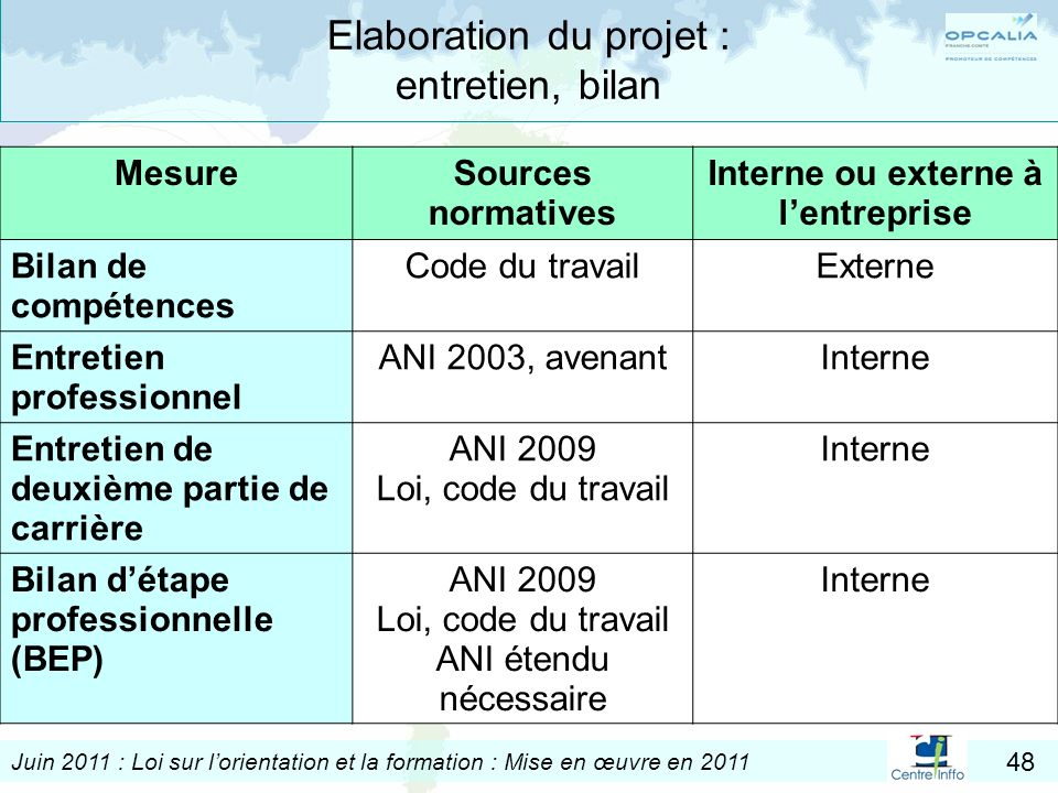 Elaboration du projet : entretien, bilan