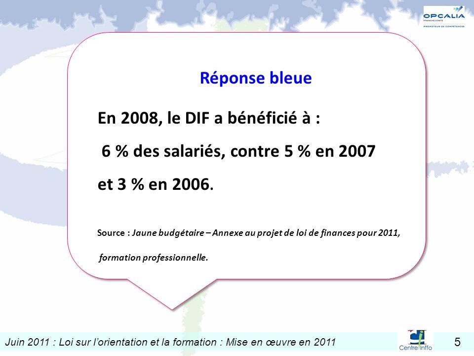 Réponse bleue En 2008, le DIF a bénéficié à : 6 % des salariés, contre 5 % en 2007 et 3 % en 2006.