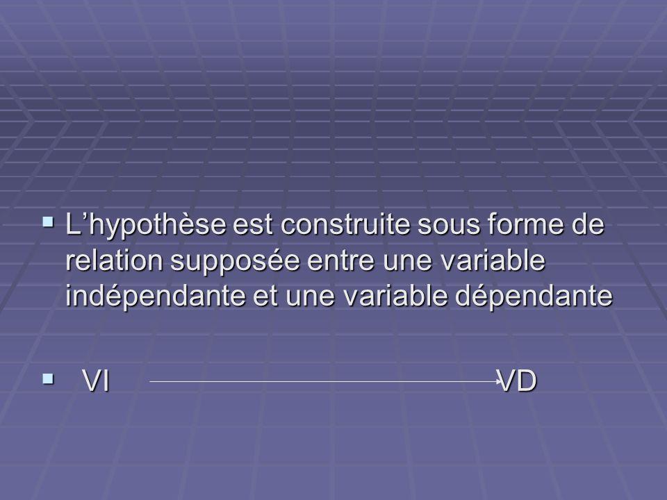L'hypothèse est construite sous forme de relation supposée entre une variable indépendante et une variable dépendante