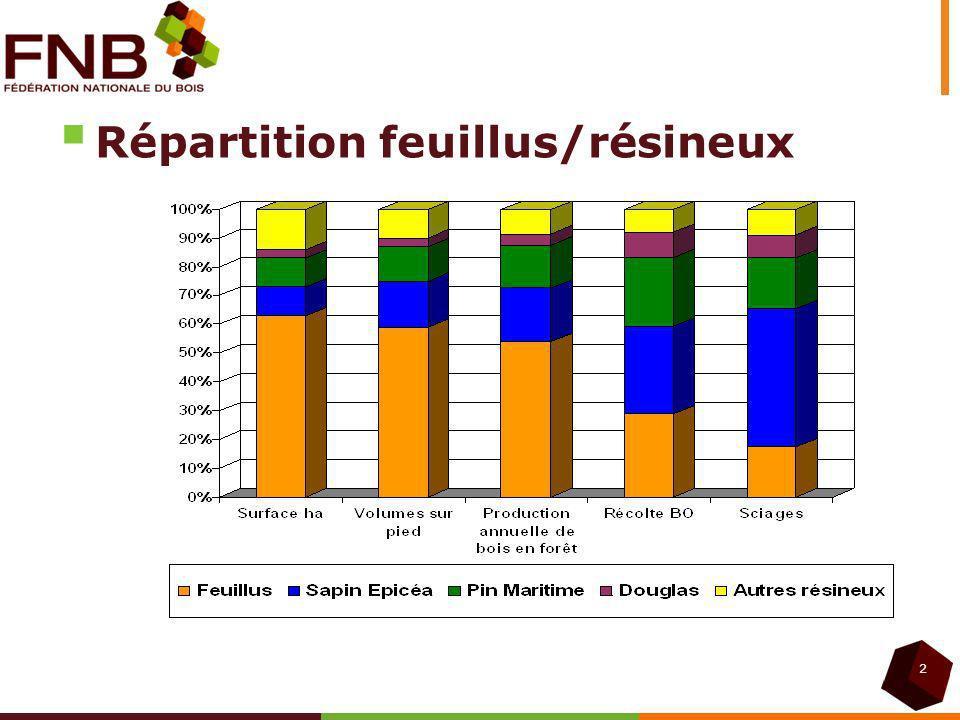 Répartition feuillus/résineux
