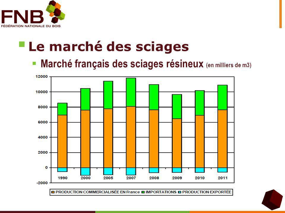 Le marché des sciages Marché français des sciages résineux (en milliers de m3)