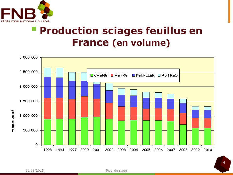 Production sciages feuillus en France (en volume)