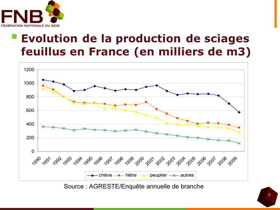 Evolution de la production de sciages feuillus en France (en milliers de m3)