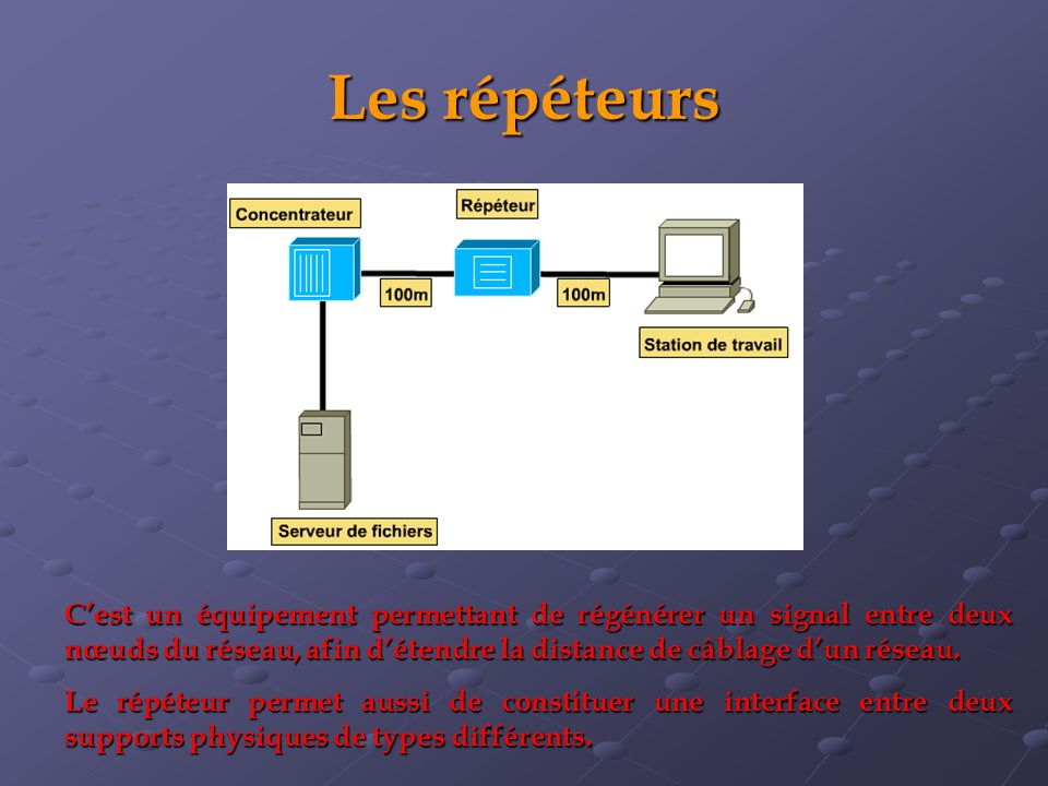Les répéteurs C'est un équipement permettant de régénérer un signal entre deux nœuds du réseau, afin d'étendre la distance de câblage d'un réseau.