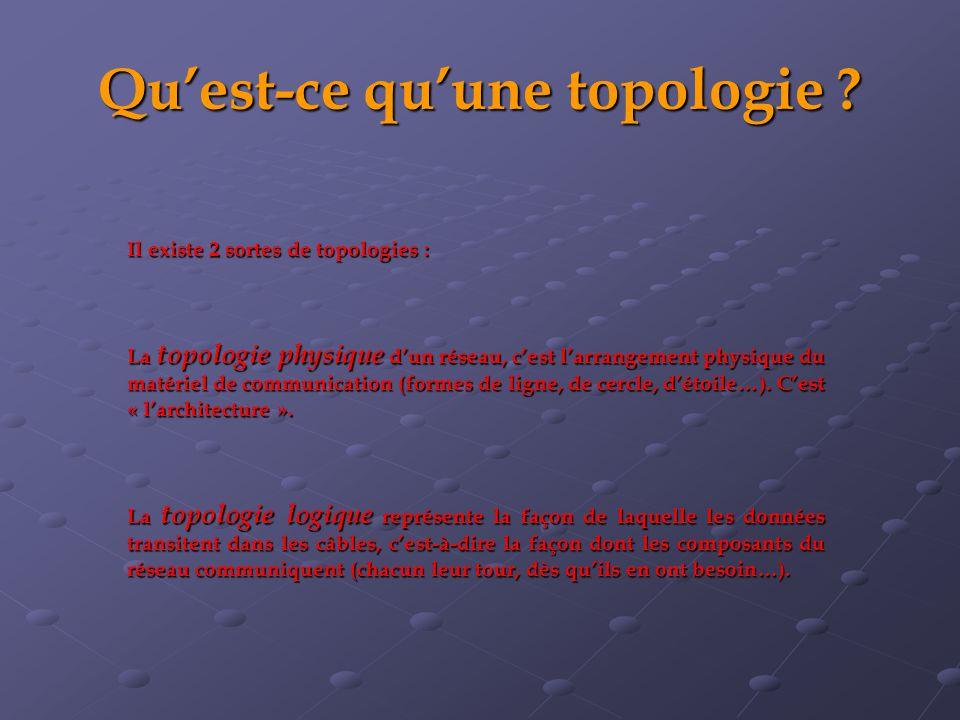 Qu'est-ce qu'une topologie