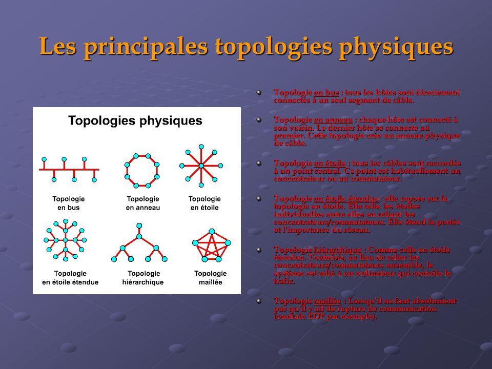 Les principales topologies physiques
