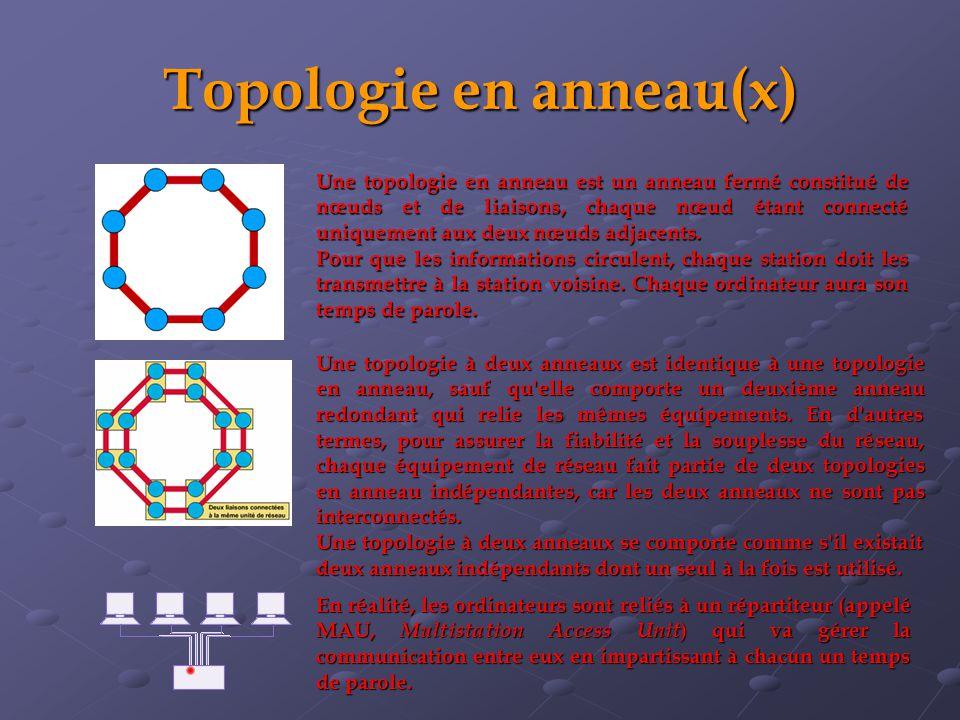 Topologie en anneau(x)