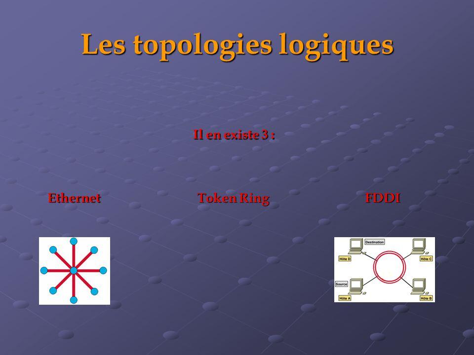 Les topologies logiques