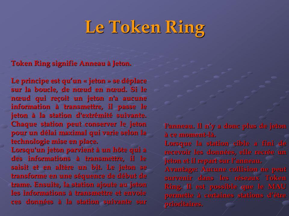 Le Token Ring Token Ring signifie Anneau à Jeton.