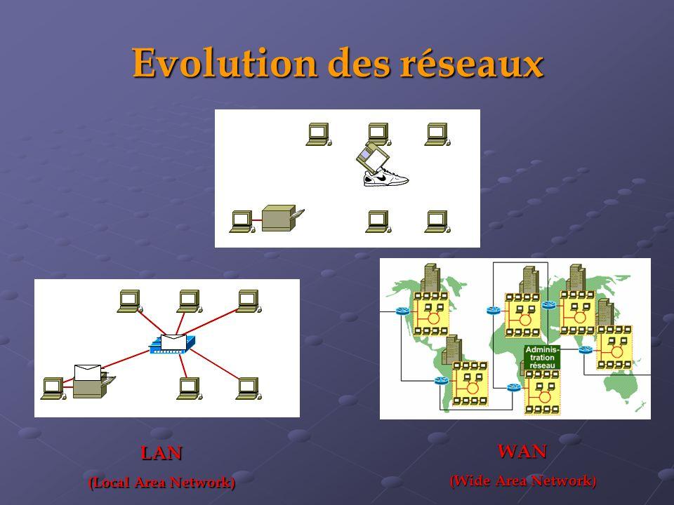 Evolution des réseaux LAN (Local Area Network) WAN (Wide Area Network)