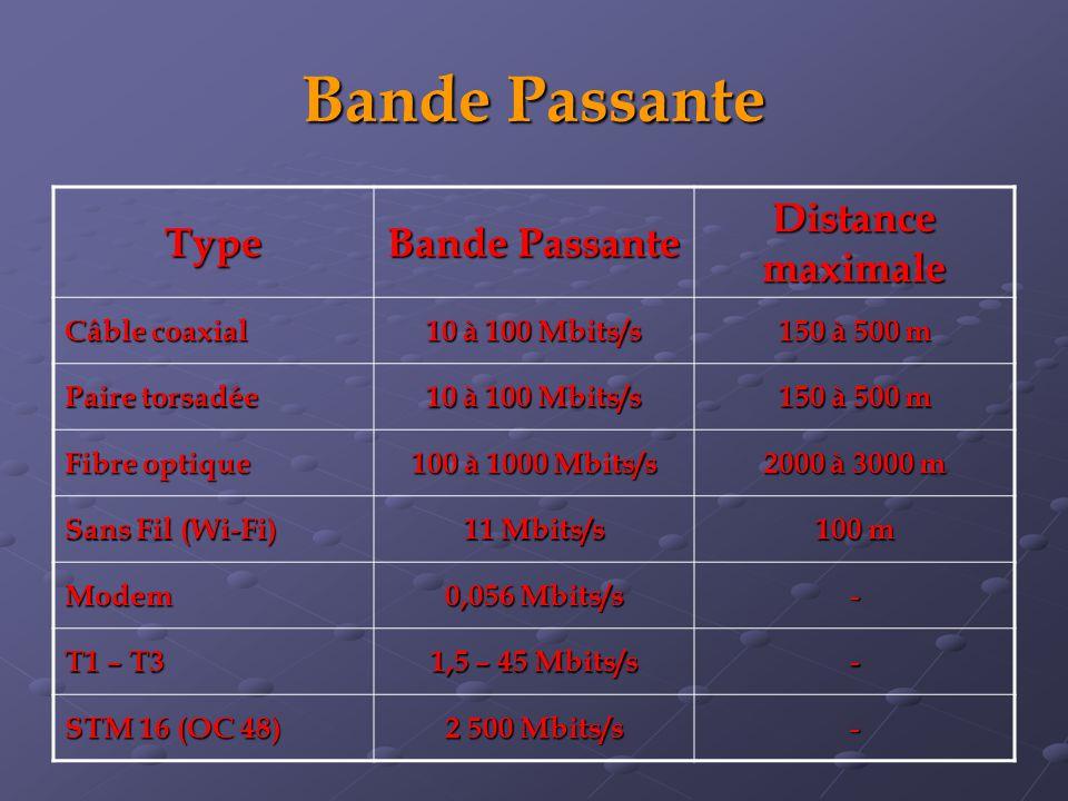 Bande Passante Type Bande Passante Distance maximale Câble coaxial