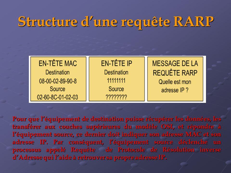 Structure d'une requête RARP