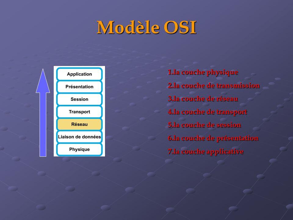 Modèle OSI 1.la couche physique 2.la couche de transmission