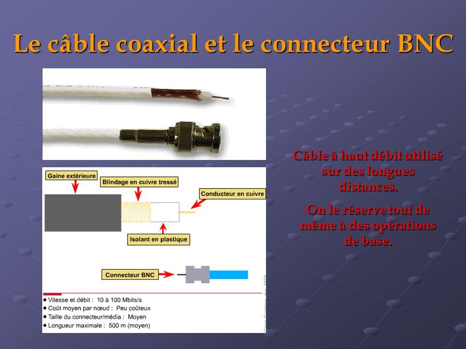 Le câble coaxial et le connecteur BNC