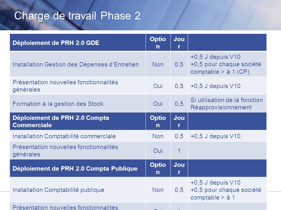 Charge de travail Phase 2