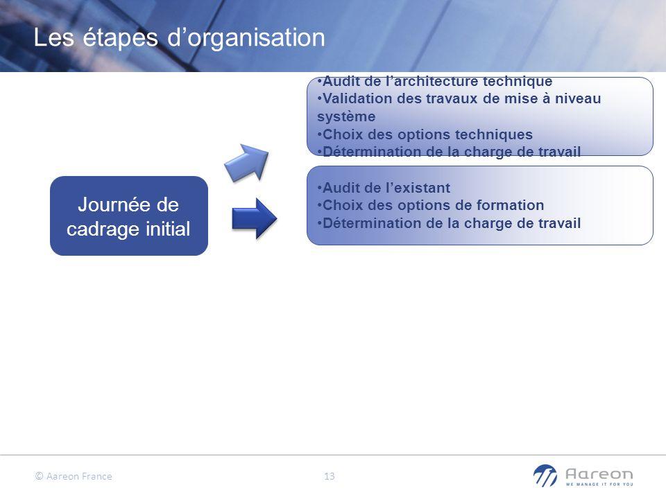 Les étapes d'organisation