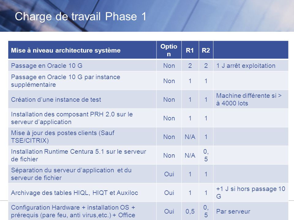 Charge de travail Phase 1
